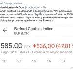 El fondo buitre Burford pierde un US$2bn (2/3 de su valor).  Rumores sobre noticias negativas en el juicio de YPF contra Argentina