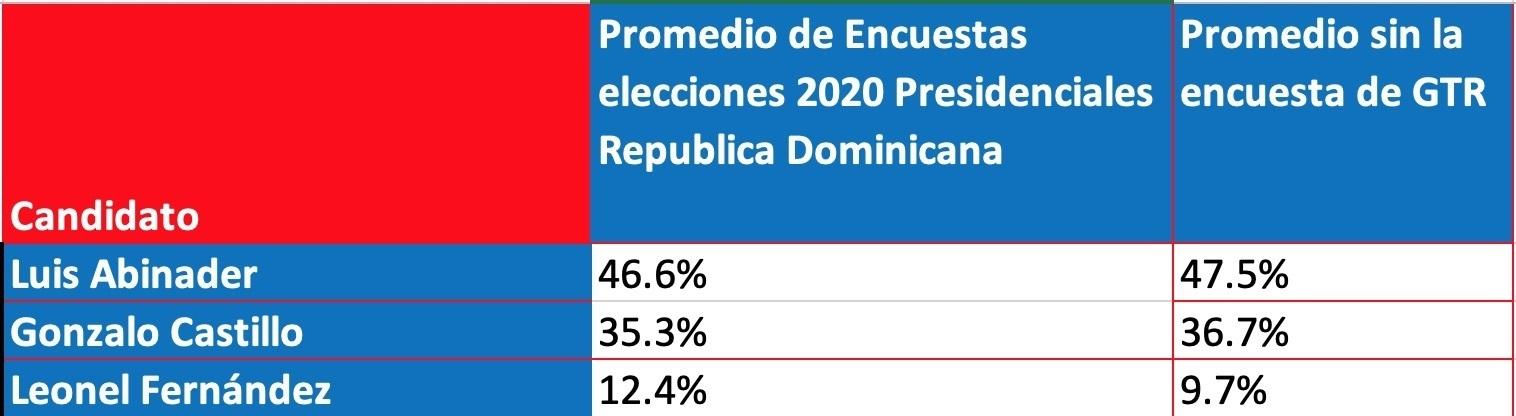 promedio de encuestas elecciones 2020 rd