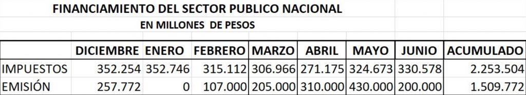 recaudacion impositiva vs emision monetaria argentina
