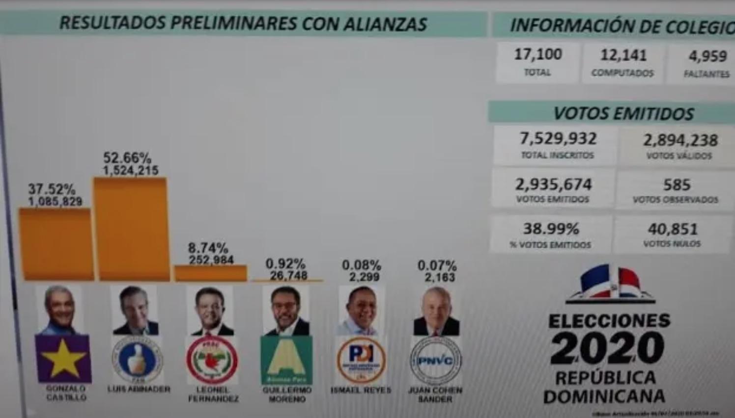 resultados elecciones presidenciales republica dominicana 2020