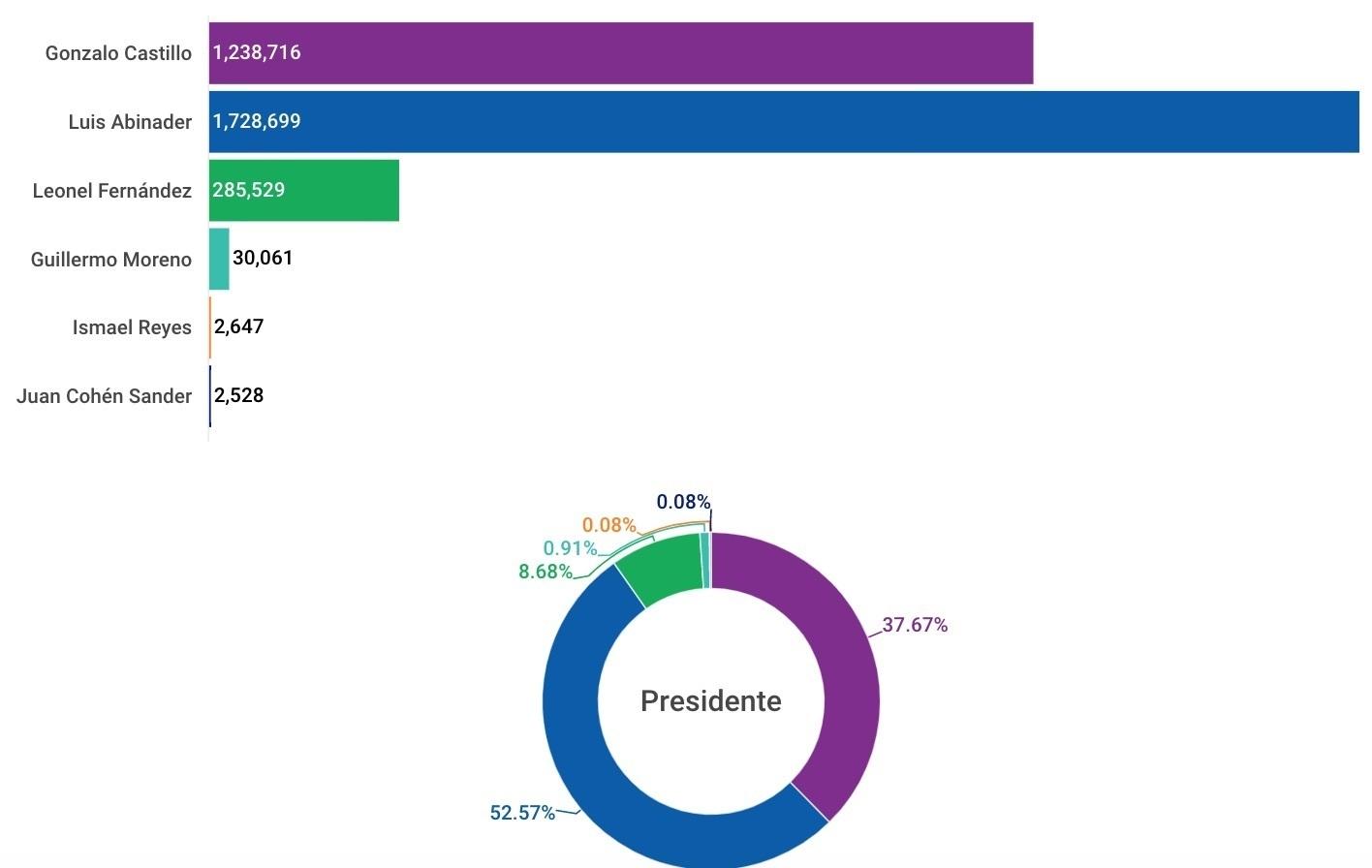 mejores y peores encuestas elecciones 2020